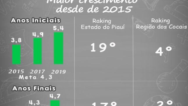 Município de Morro do Chapéu do Piauí teve o maior crescimento na avaliação do IDEB