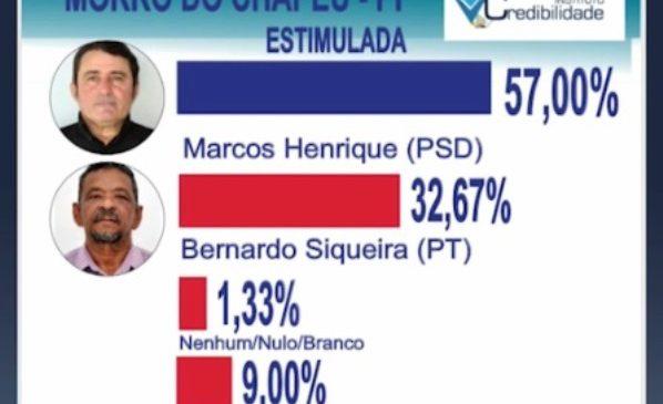 Com 57% de intenção de votos Marcos Henrique lidera pesquisa em Morro do Chapéu